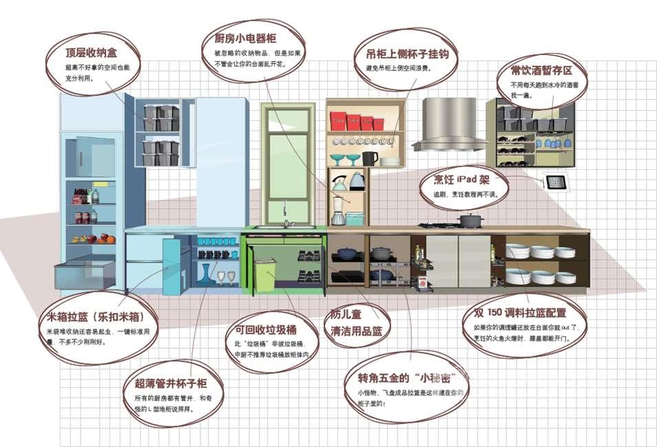 尚层装饰别墅收纳系统-厨房